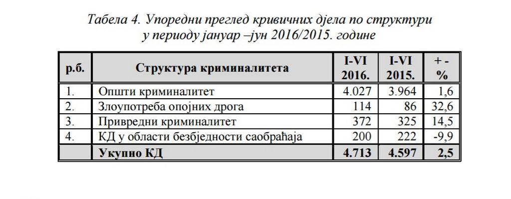 tabela_kriminalitet1